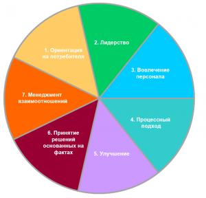 Принципы менеджмента качества
