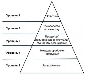 Структура документации системы менеджмента качества